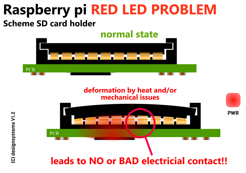 Raspberry pi red LED no boot